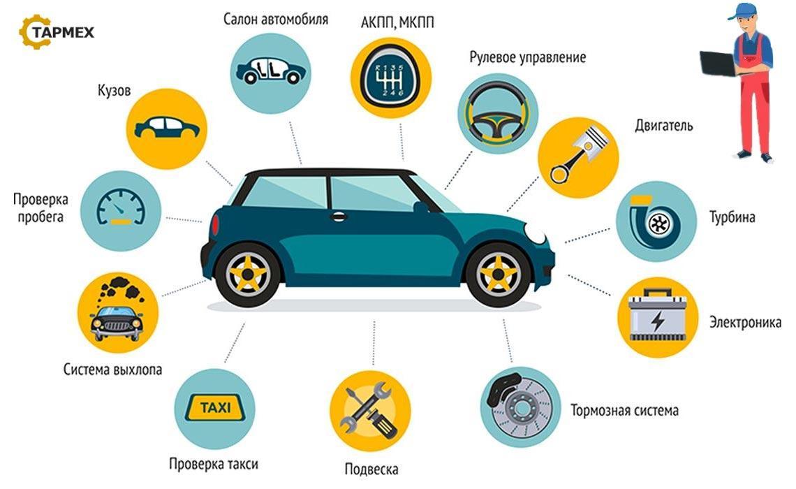 инфографика диагностике авто при ремонте